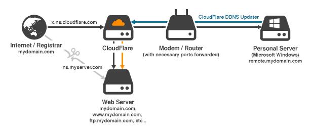 Cloudflare Diagram