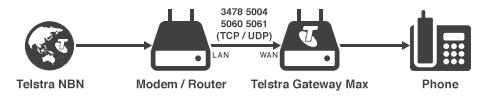 Telstra NBN - Router - Telstra Gateway - Phone