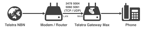 Telstra NBN - Router - Telstra Gateway - Phone